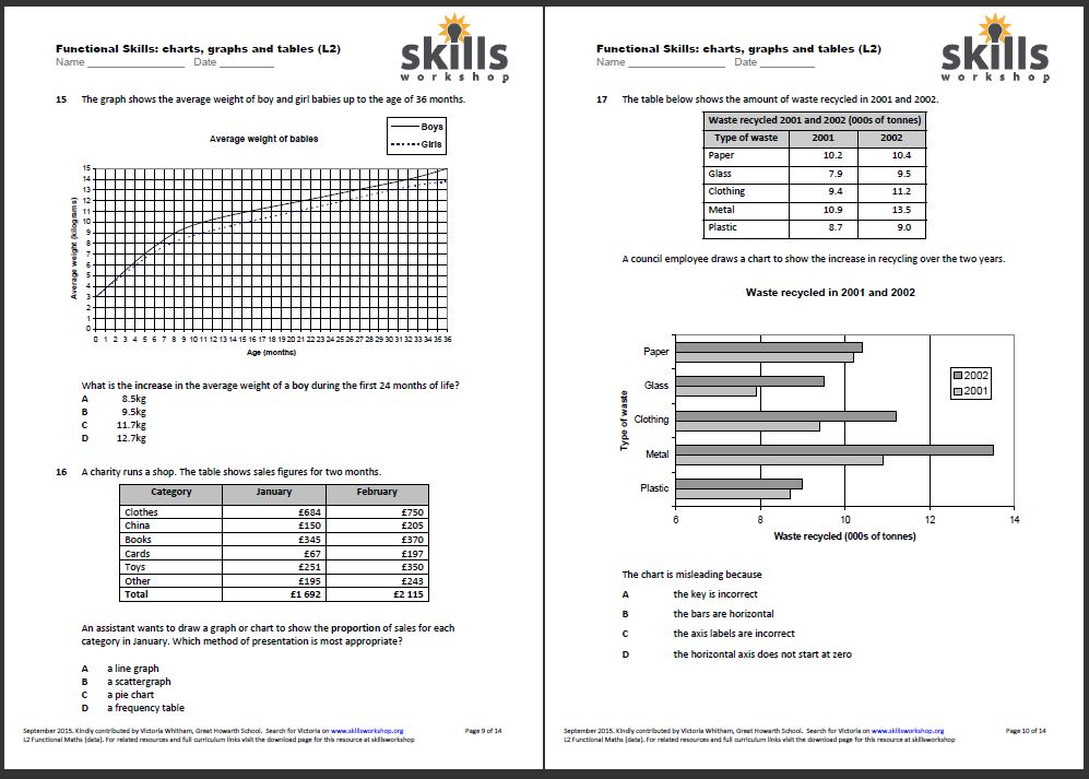 Functional Maths L2 Graphs Charts Tables Multiple Choice