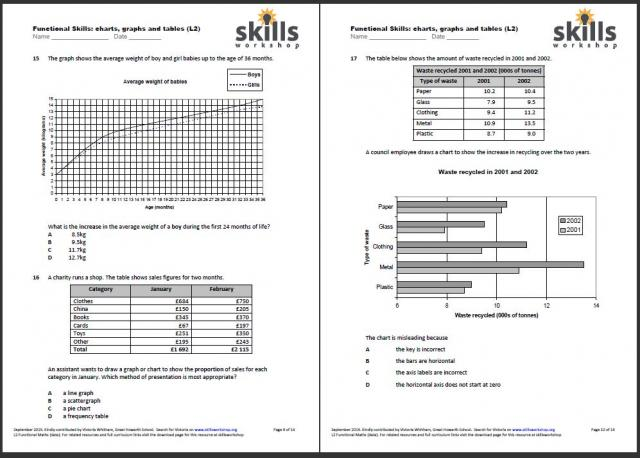 Functional Maths L2 Graphs, Charts & Tables - multiple choice ...
