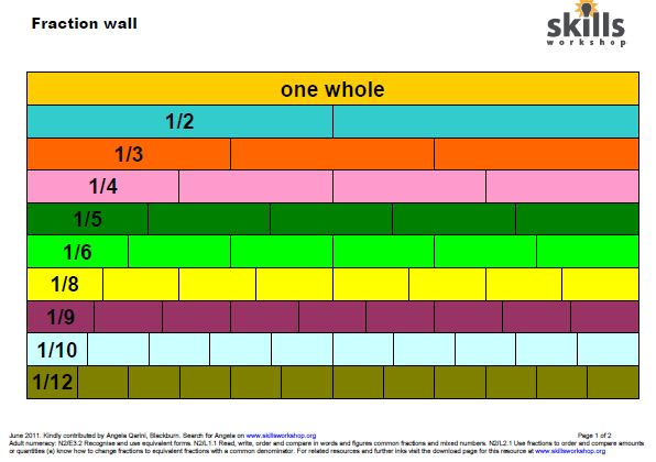 Fraction Wall – Fraction Wall Worksheet